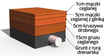Przekrój budowa kortu tenisowego mączka ceglana z glinka od producenta Cegielnia Trojanowscy